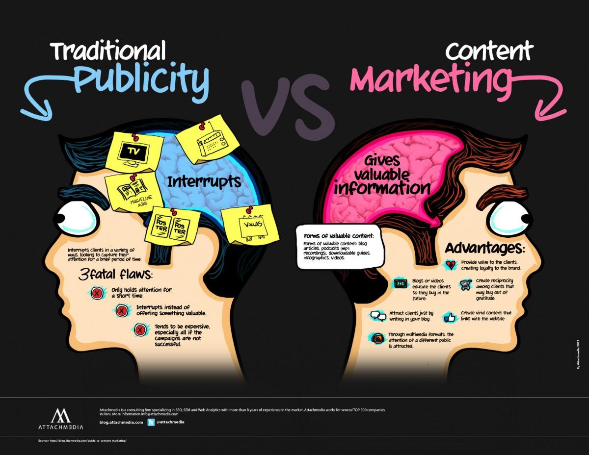 Топ митове в маркетинга